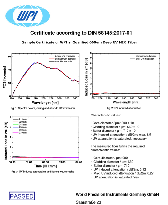 Certificate For Qualified Fiber To DIN 58145-2017-01